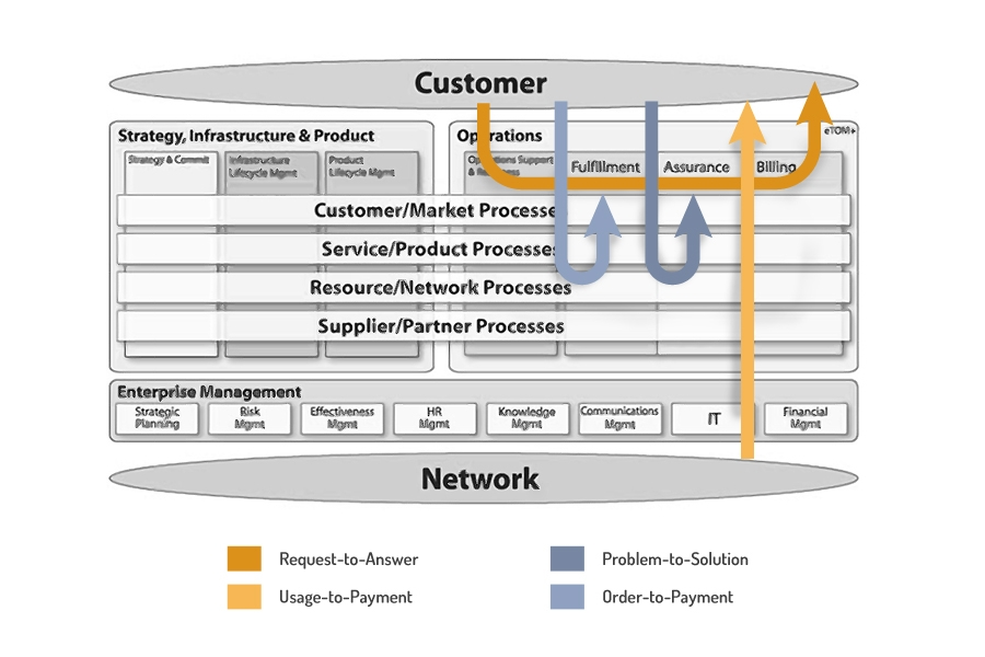 etom billing crm systems